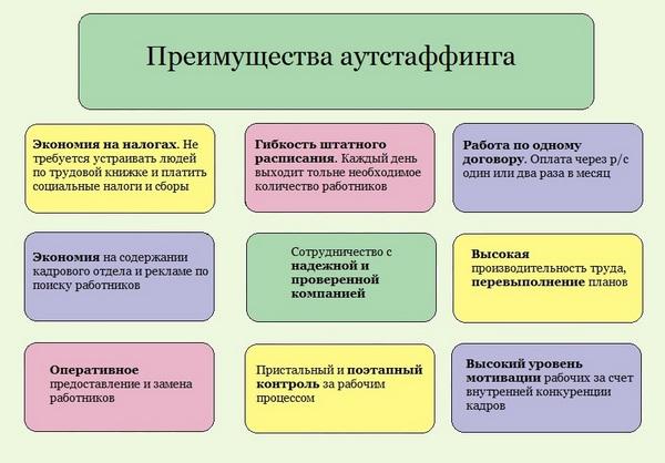 Изображение - Аутсорсинг - что это такое простыми словами autstaffing-chto-eto-prostymi-slovami-4