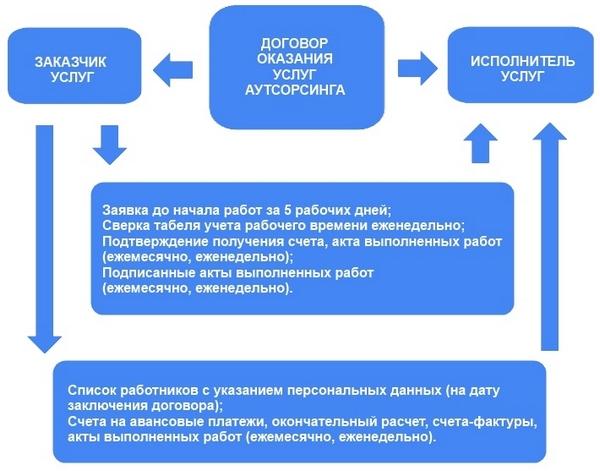 Изображение - Аутсорсинг - что это такое простыми словами autstaffing-chto-eto-prostymi-slovami-6
